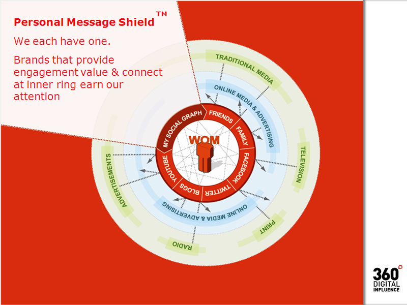 Ogilvy_Personal_Message_Shield