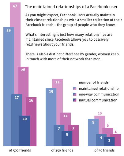 Network-comparison