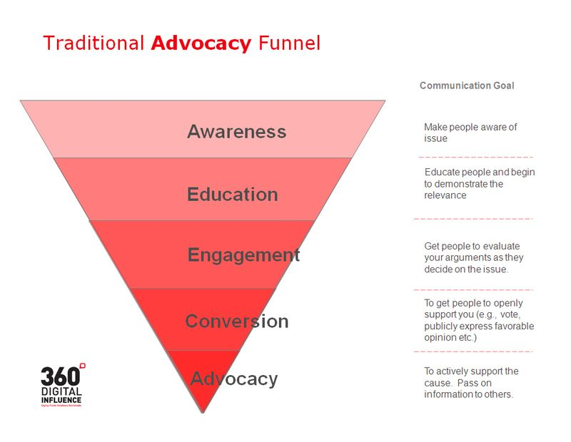 Traditional Advocacy Funnel