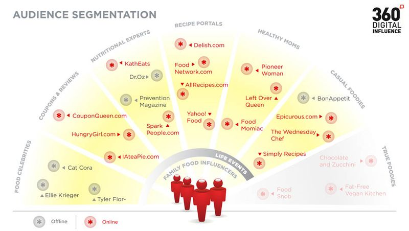 Influencer_segmentation