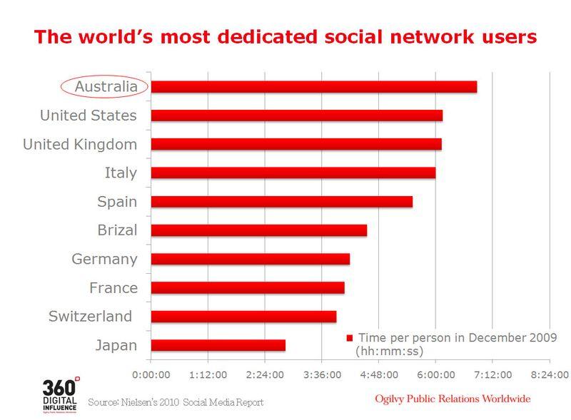 Australia Social MediaUsage