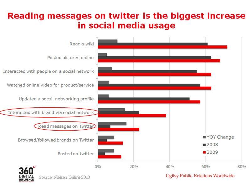 Australia Social Media Usage_Action