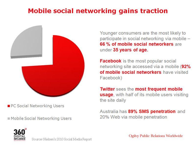 Australia_Mobile_Usage