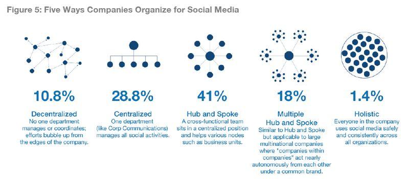 Altimeter_social_media_strategist_report_graphic1