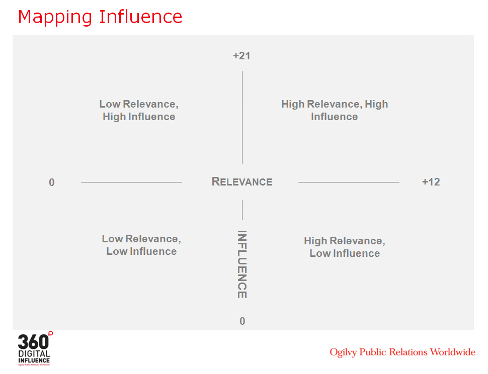What determines influence? Why should marketers care ... on