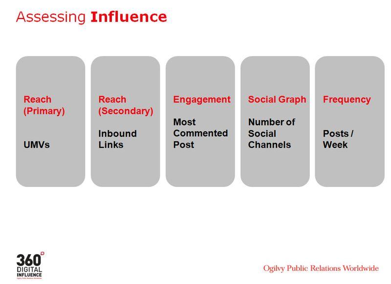 Ogilvy_Influence_Criteria v1_0
