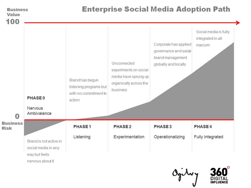 Enterprise_social_Media_path