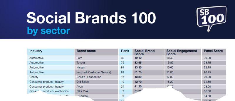 Socialbrands100