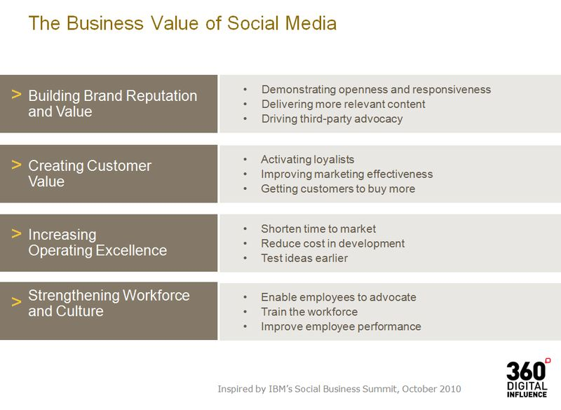 Business_Value_Social_Media