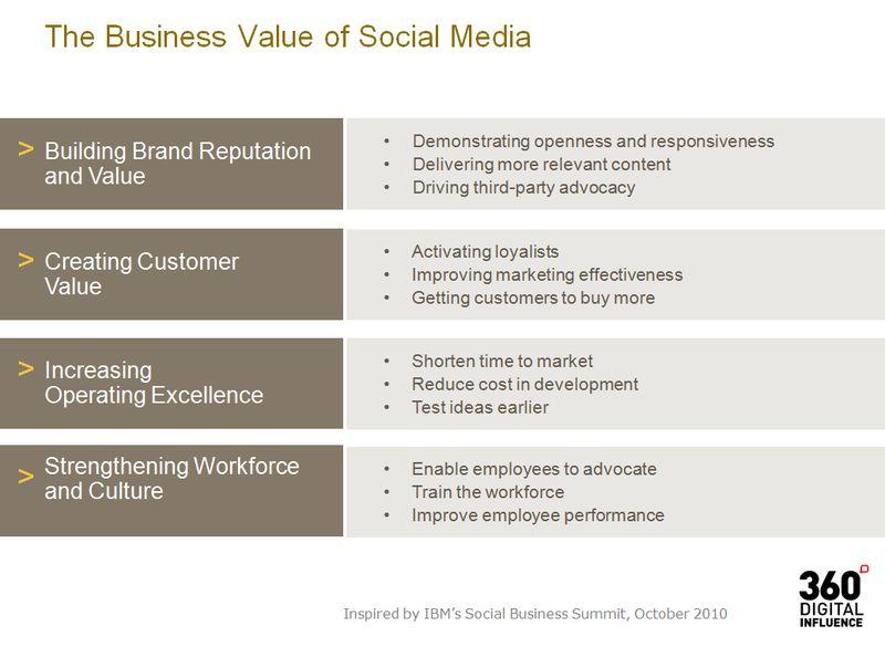 Business_Value_Social_Media