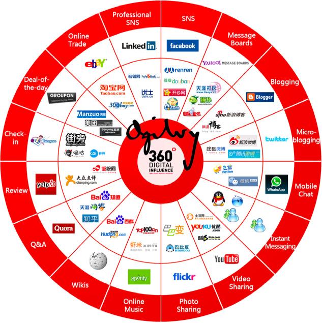 China_social_networks