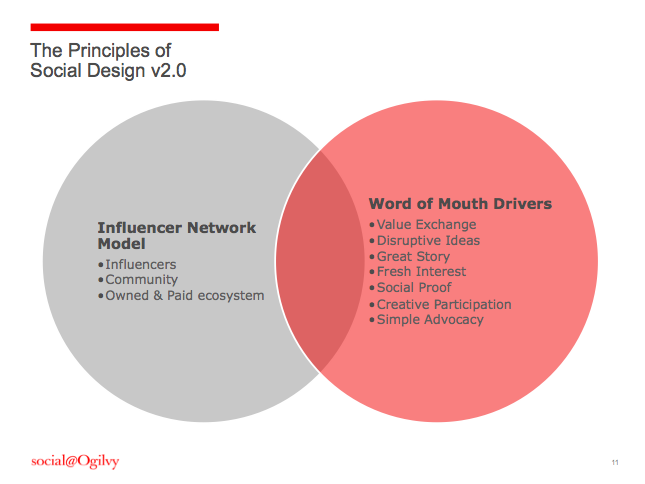Principles of Social Design_Ogilvy