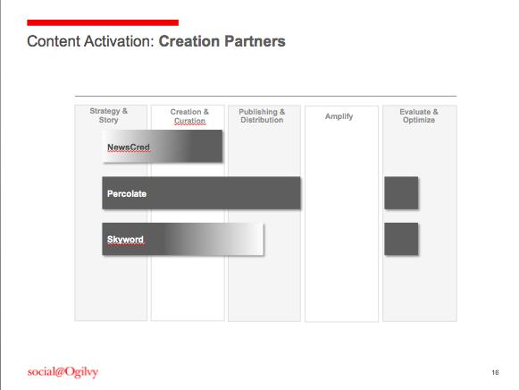 Content Partners_Create