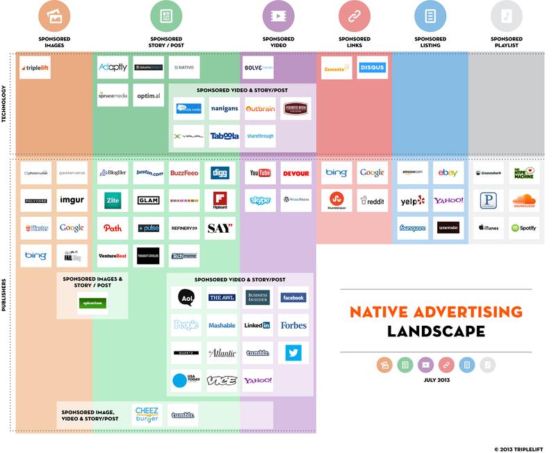 Native advertising landscape