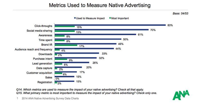 Measuring native 2014_ANA