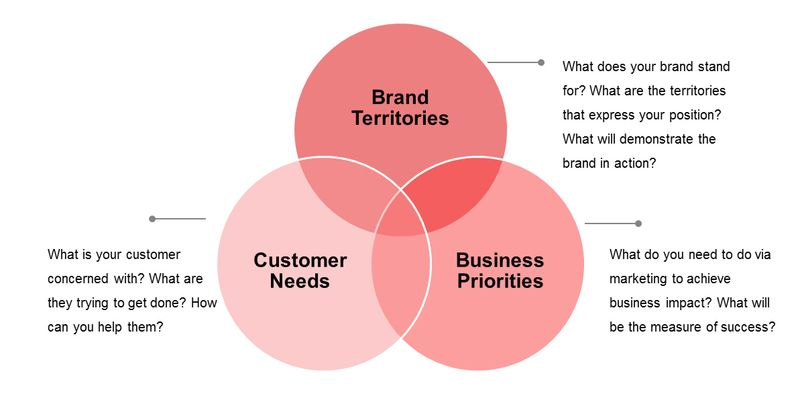 branded b2b content marketing