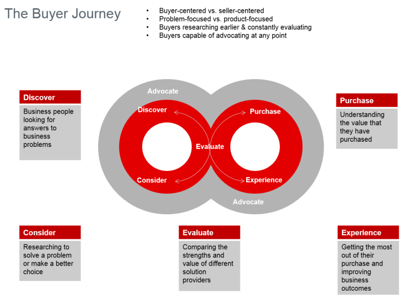 Buyer Journey v1_1