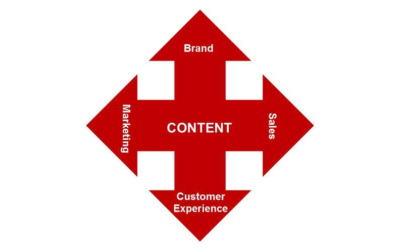 Content Drives Marketing_Sales