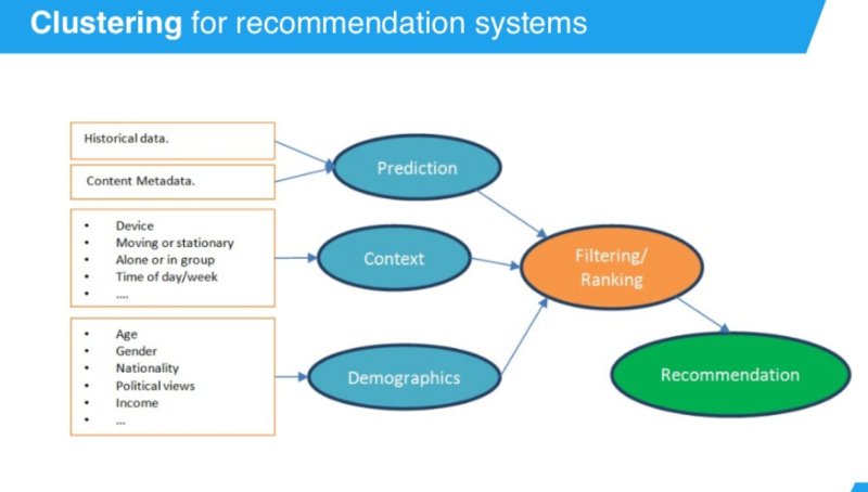 AI_Recommendation